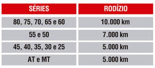 Tabela de rodízio